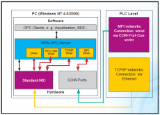 OPC server od VIPA